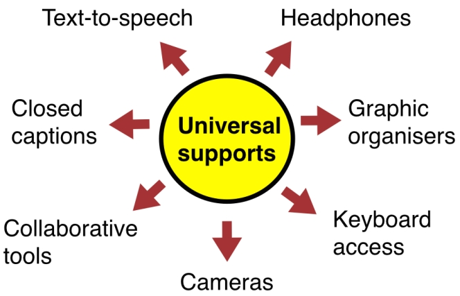 Common universal supports