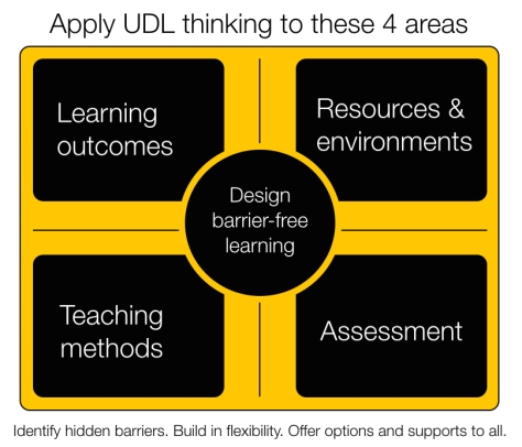 learning outcomes, resources, teaching methods, assessment