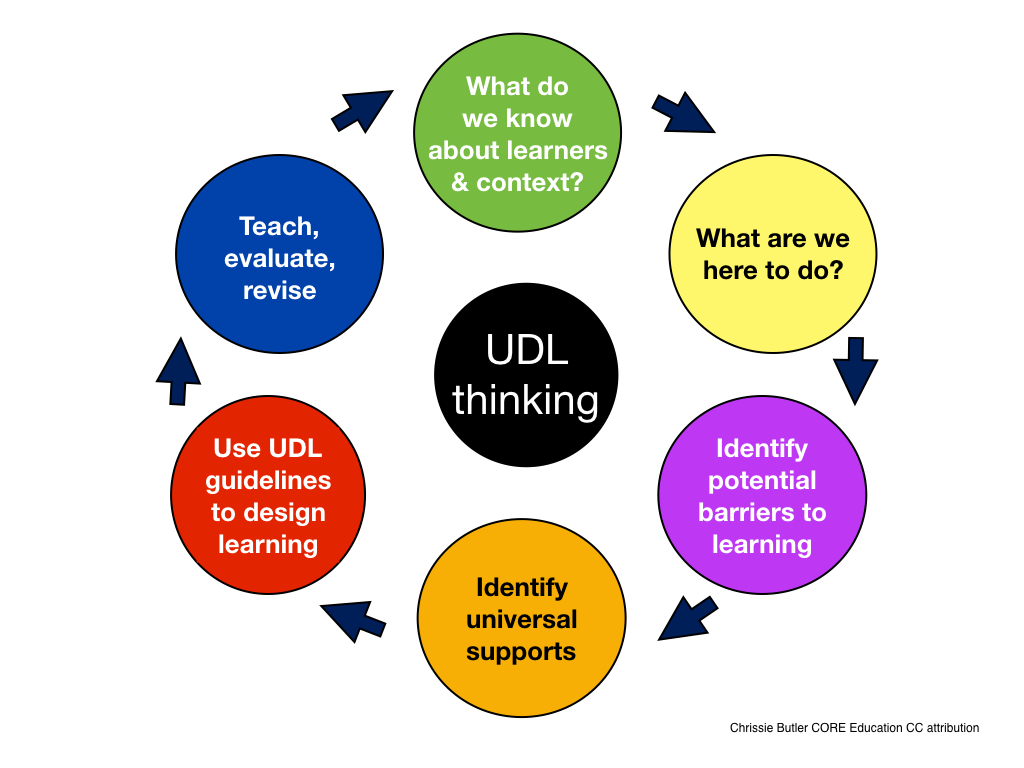 universal design for learning Universal design for learning the term universal design refers to a movement in architecture and product development that aims to make places and things more.